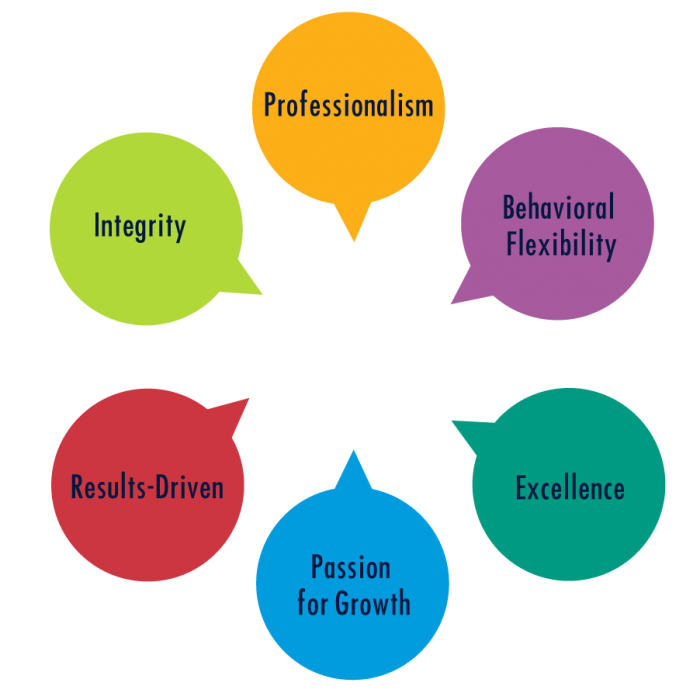 Core Values by Alireza Sharifi